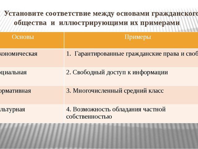 5. Установите соответствие между основами гражданского общества и иллюстриру...