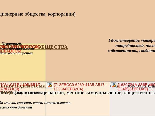 Первичный, основополагающий пласт гражданского общества Удовлетворение матери...