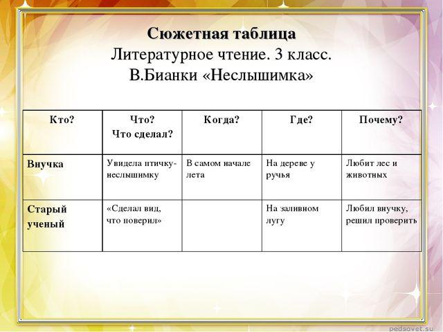Сюжетная таблица Литературное чтение. 3 класс. В.Бианки «Неслышимка» Кто?Что...