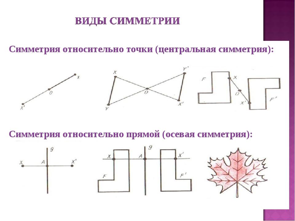 Симметрия относительно точки (центральная симметрия): Симметрия относительно...
