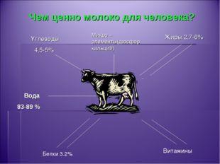 Чем ценно молоко для человека? Углеводы 4,5-5% Жиры 2,7-6% Белки 3.2% Витамин