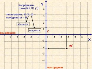 ось абсцисс ось ординат Y М Координаты точки М записывают: М (3; -2) – коорди