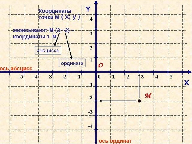 ось абсцисс ось ординат Y М Координаты точки М записывают: М (3; -2) – коорди...