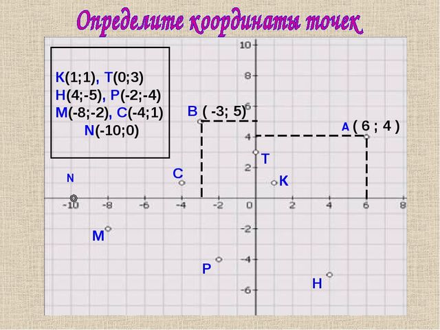 ( 6 ; 4 ) В ( -3; 5) С М Р Н К Т К(1;1), Т(0;3) Н(4;-5), Р(-2;-4) М(-8;-2), С...