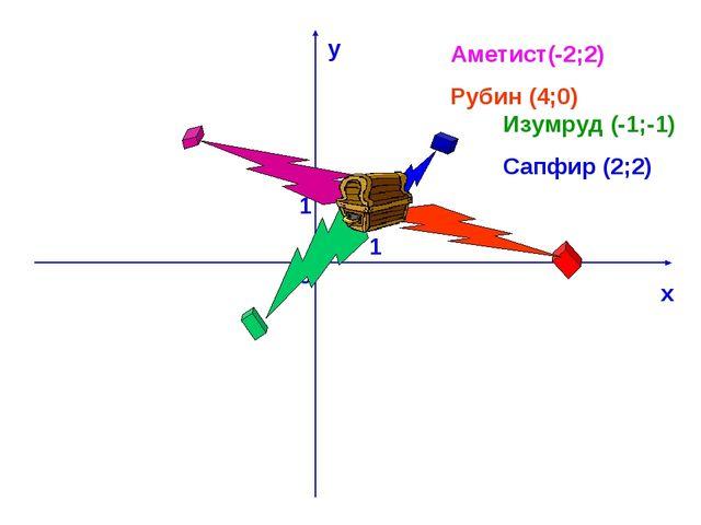 х у 0 1 1 Аметист(-2;2) Рубин (4;0) Изумруд (-1;-1) Сапфир (2;2)