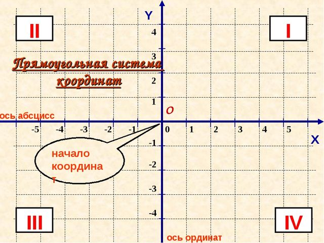 * ось абсцисс ось ординат Y I II III IV Прямоугольная система координат начал...