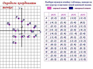 А G С F 1 D Е В К (-3; 0) (0; 3) (3; 0) (0;-3) P (0; 2) (-2; 0) (0;-2) (2; 0)