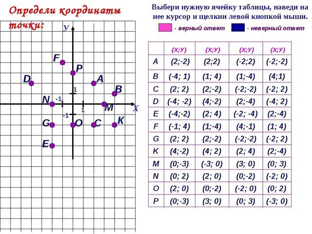 А G С F 1 D Е В К (-3; 0) (0; 3) (3; 0) (0;-3) P (0; 2) (-2; 0) (0;-2) (2; 0)...