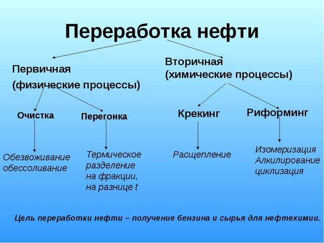 Переработка нефти Первичная (физические процессы) Вторичная (химические проце...