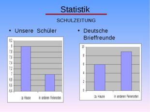 Statistik SCHULZEITUNG Unsere Schüler Deutsche Brieffreunde