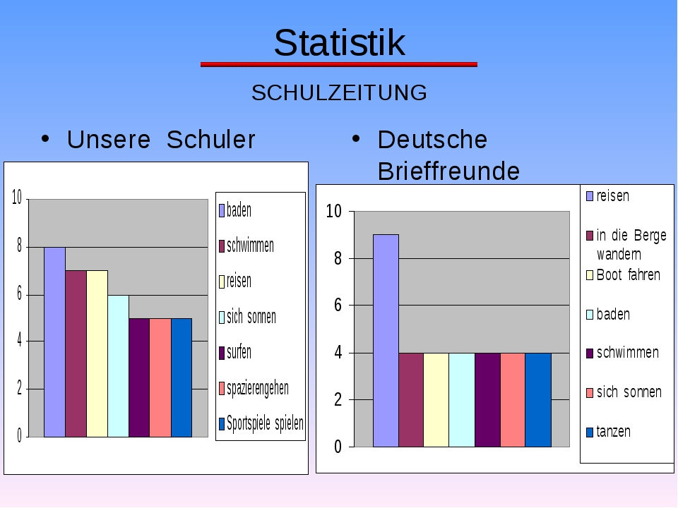 Statistik SCHULZEITUNG Unsere Schuler Deutsche Brieffreunde