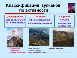 Классификация вулканов по активности на Камчатке Гора Эльбрус вулкан Везувий