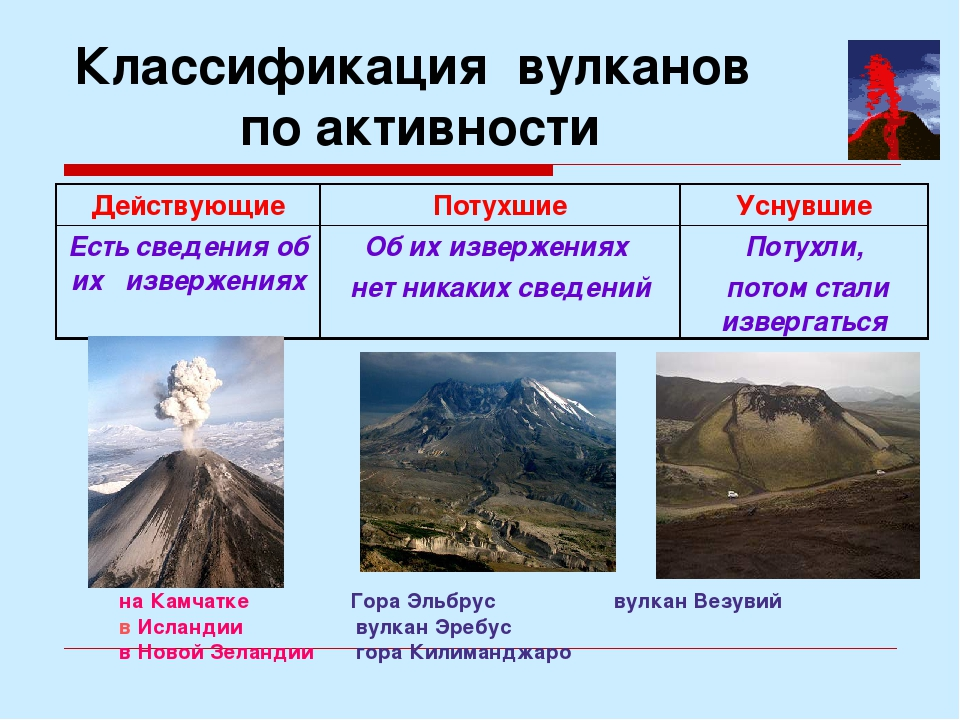 Классификация вулканов по активности на Камчатке Гора Эльбрус вулкан Везувий...