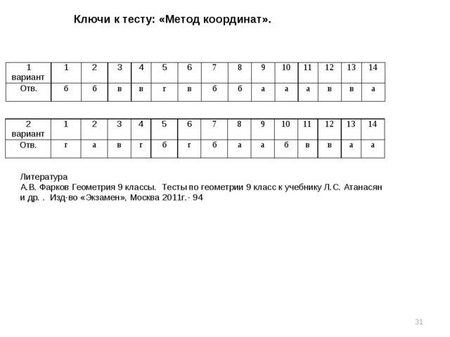 Ключи к тесту: «Метод координат». * Литература А.В. Фарков Геометрия 9 классы...