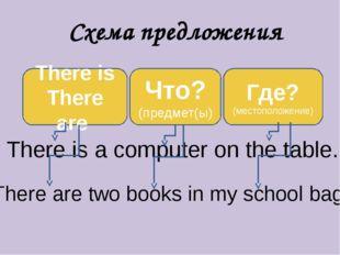 Схема предложения There is There are Что? (предмет(ы) Где? (местоположение) T