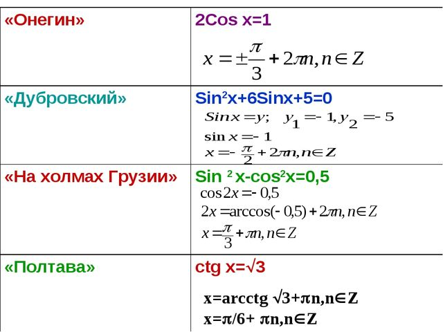 x=arcctg 3+n,nZ x=/6+ n,nZ