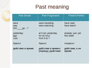 Past meaning Past Simple Past Progressive Present Perfect were was Did ____go
