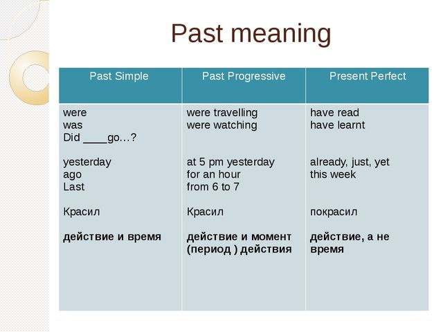 Past meaning Past Simple Past Progressive Present Perfect were was Did ____go...