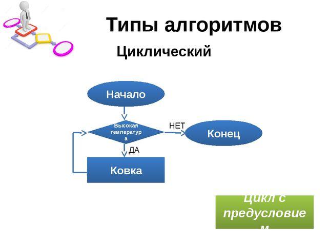 Типы алгоритмов Циклический Начало Конец Ковка Цикл с предусловием Высокая те...