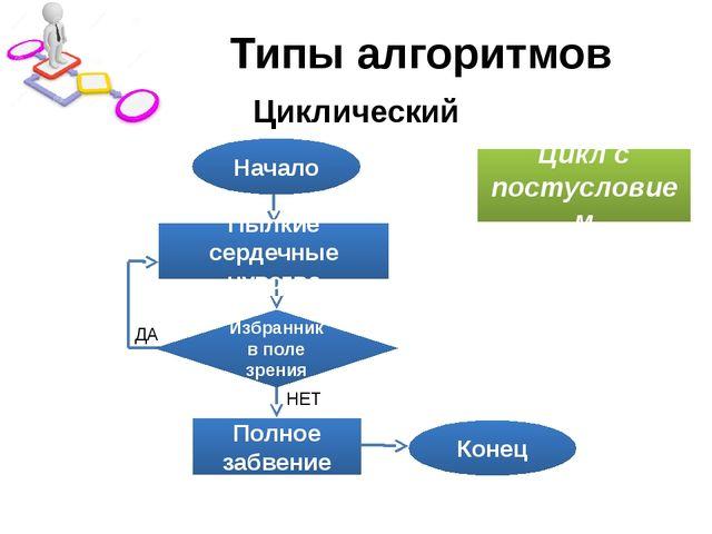 Типы алгоритмов Циклический Начало Конец Полное забвение Цикл с постусловием...