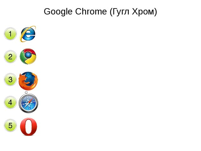 Google Chrome (Гугл Хром)