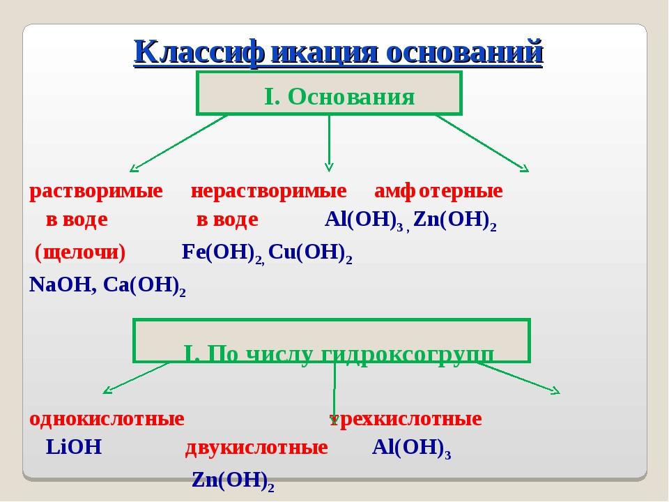 I. Основания растворимые нерастворимые амфотерные в воде в воде Al(OH)3 , Zn(...