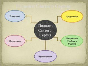 Подвиги Святого Сергия Подвиги Святого Сергия Смирение Милосердие Трудолюбие