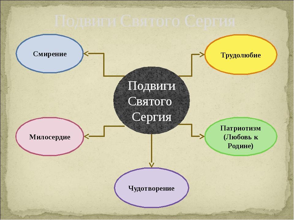 Подвиги Святого Сергия Подвиги Святого Сергия Смирение Милосердие Трудолюбие...