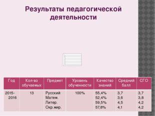 Результаты педагогической деятельности Год Кол-во обучаемых Предмет Уровень о