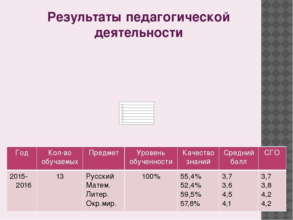 Результаты педагогической деятельности Год Кол-во обучаемых Предмет Уровень о...