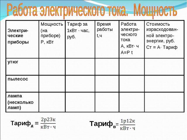 Тарифд = Тарифв= Электри-ческие приборыМощность (на приборе) Р, кВтТариф за...