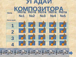 УГАДАЙ КОМПОЗИТОРА Нота КатегорияНота №1Нота №2 Нота №3 Нота №4 Нота №5