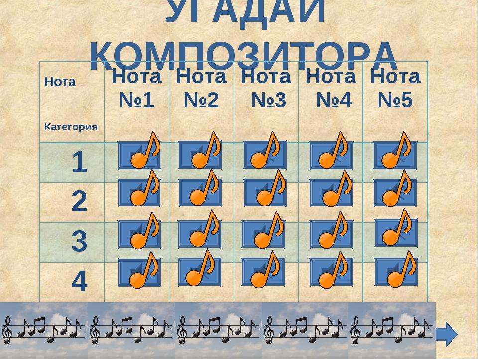 УГАДАЙ КОМПОЗИТОРА Нота КатегорияНота №1Нота №2 Нота №3 Нота №4 Нота №5...