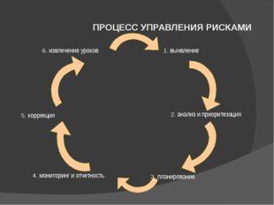 ПРОЦЕСС УПРАВЛЕНИЯ РИСКАМИ 1. выявление 2. анализ и приоритезация 3. планиров