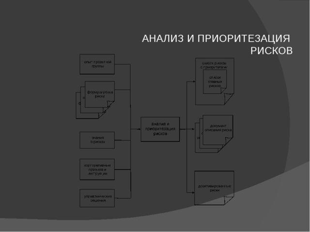 АНАЛИЗ И ПРИОРИТЕЗАЦИЯ РИСКОВ