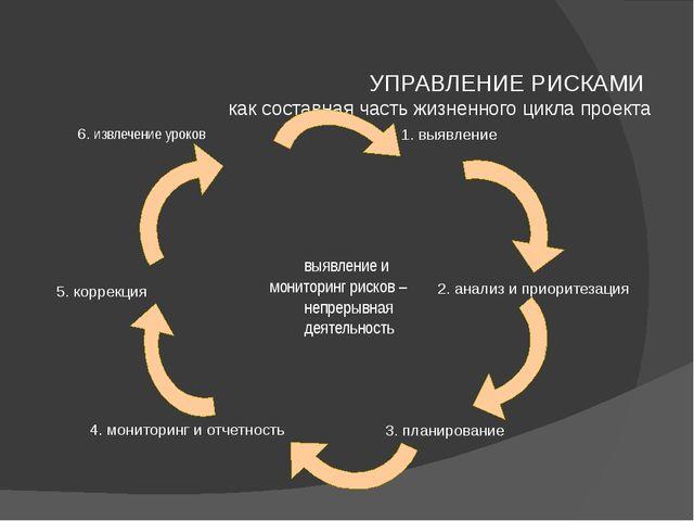 УПРАВЛЕНИЕ РИСКАМИ как составная часть жизненного цикла проекта 1. выявление...