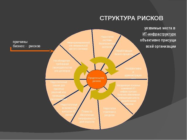 СТРУКТУРА РИСКОВ Неработающие бизнес-процессы Неэффективная администрация сет...