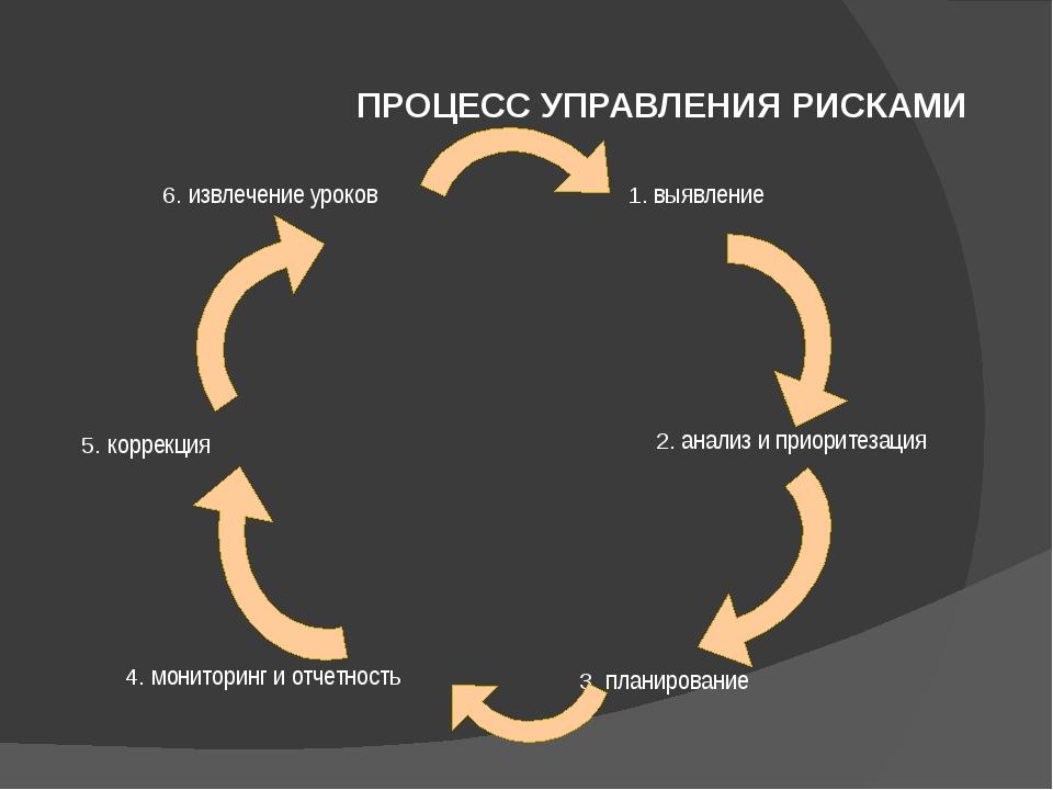 ПРОЦЕСС УПРАВЛЕНИЯ РИСКАМИ 1. выявление 2. анализ и приоритезация 3. планиров...