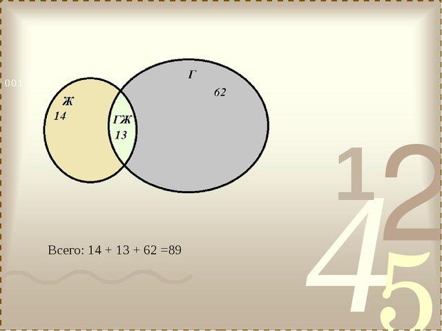 Всего: 14 + 13 + 62 =89