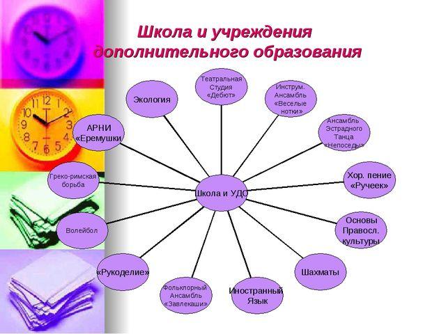 Школа и учреждения дополнительного образования