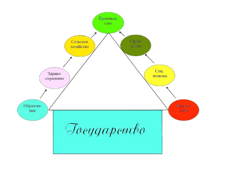 Производство Сельское хозяйство Стр во жилья Соц. помощь Здравоохранение Патр...