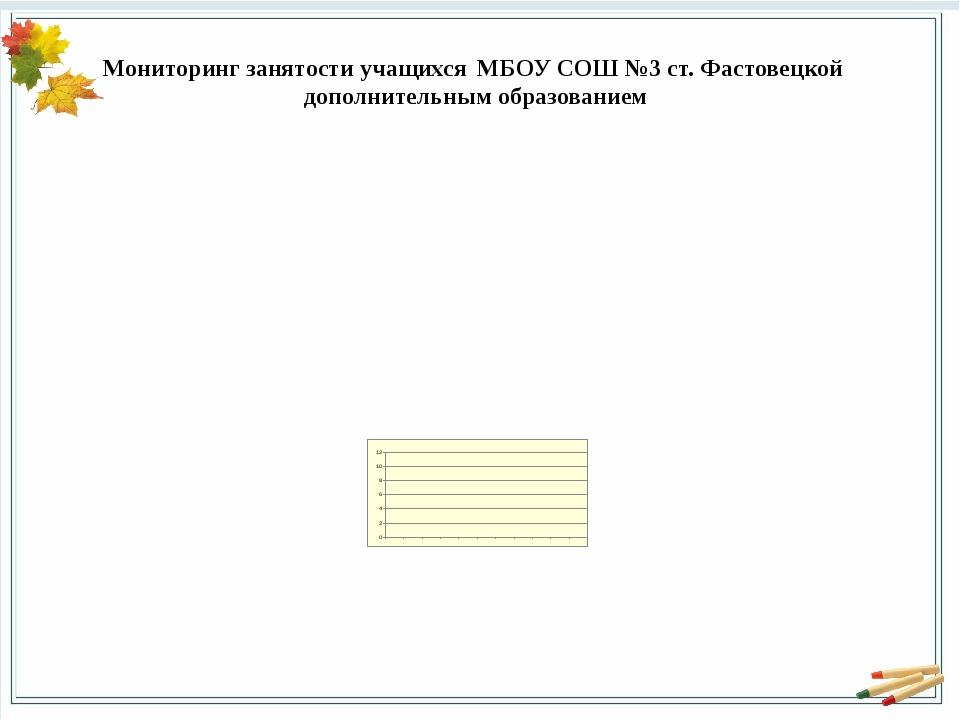 Мониторинг занятости учащихся МБОУ СОШ №3 ст. Фастовецкой дополнительным обра...