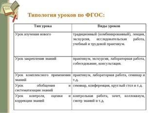 Типология уроков по ФГОС: Тип урокаВиды уроков Урок изучения новоготрадицио