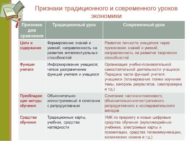 Признаки традиционного и современного уроков экономики