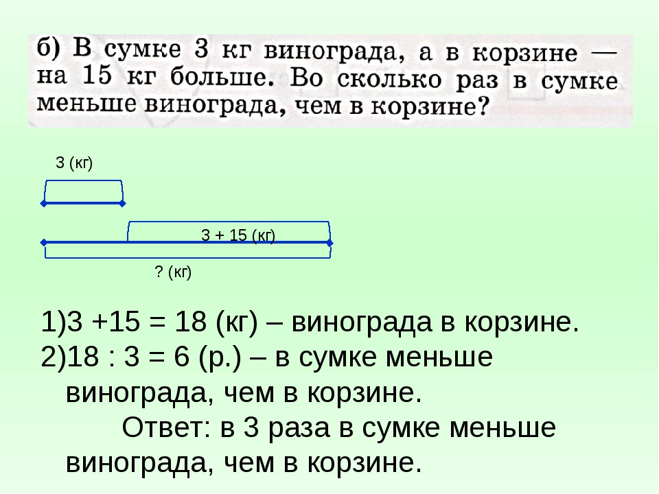 3 (кг) ? (кг) 3 + 15 (кг) 3 +15 = 18 (кг) – винограда в корзине. 18 : 3 = 6 (...