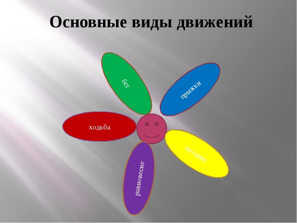 Основные виды движений в картинках для доу