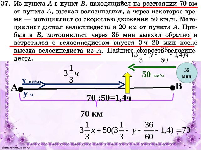 х км/ч 50 км/ч 70 км у ч 36 мин 70 :50=1,4ч