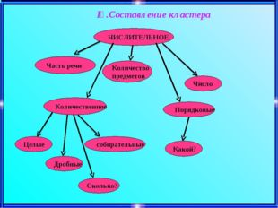 ІҮ.Составление кластера ЧИСЛИТЕЛЬНОЕ Часть речи Количество предметов Число К