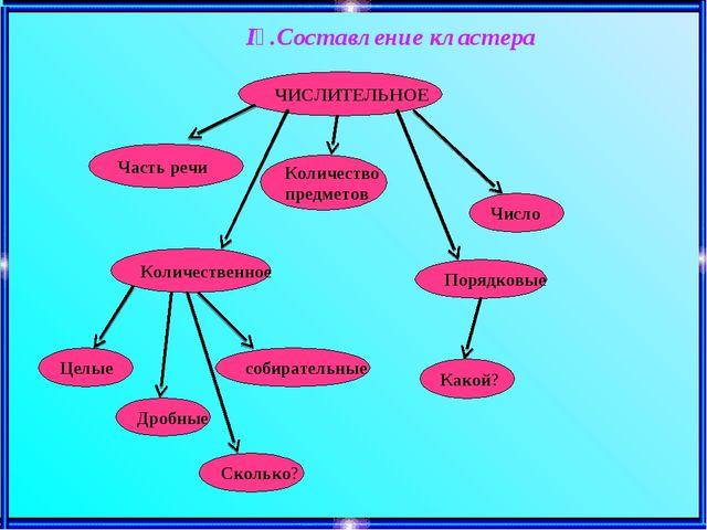ІҮ.Составление кластера ЧИСЛИТЕЛЬНОЕ Часть речи Количество предметов Число К...