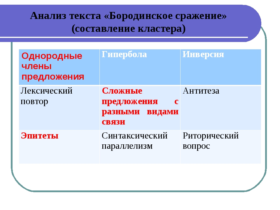 Анализ текста «Бородинское сражение» (составление кластера) Однородные члены...
